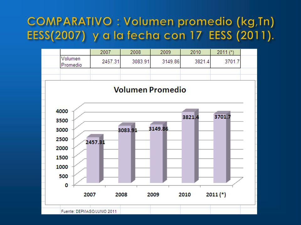 COMPARATIVO : Volumen promedio (kg,Tn) EESS(2007) y a la fecha con 17 EESS (2011).