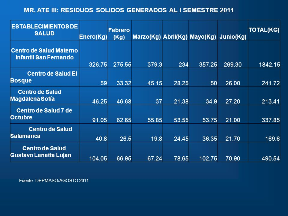 MR. ATE III: RESIDUOS SOLIDOS GENERADOS AL I SEMESTRE 2011