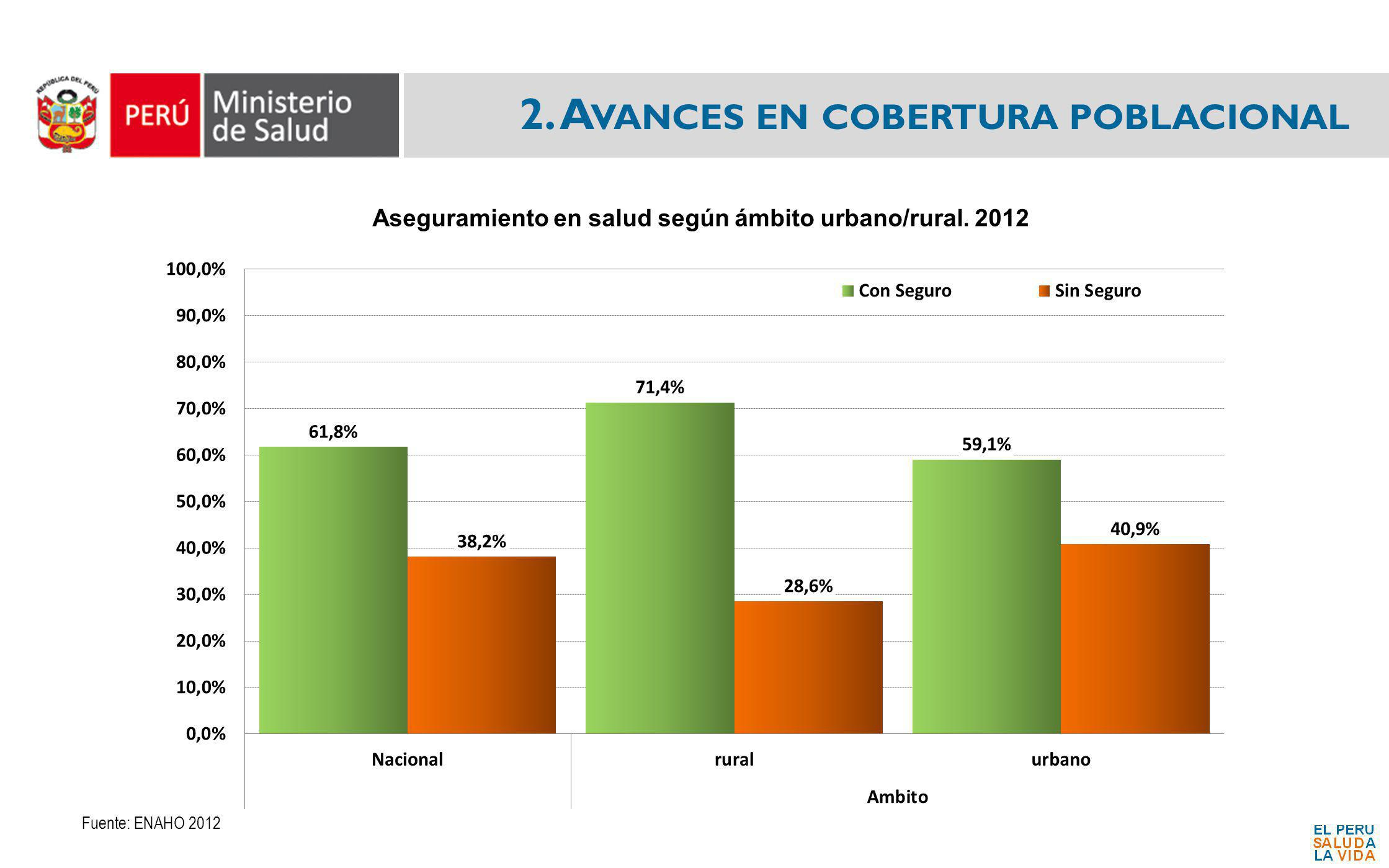 2. Avances en cobertura poblacional