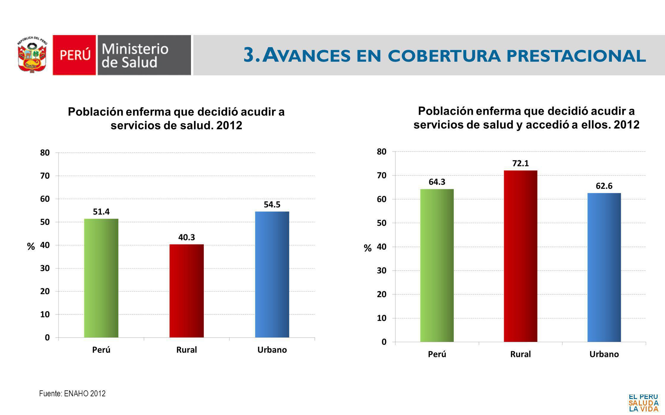Población enferma que decidió acudir a servicios de salud. 2012