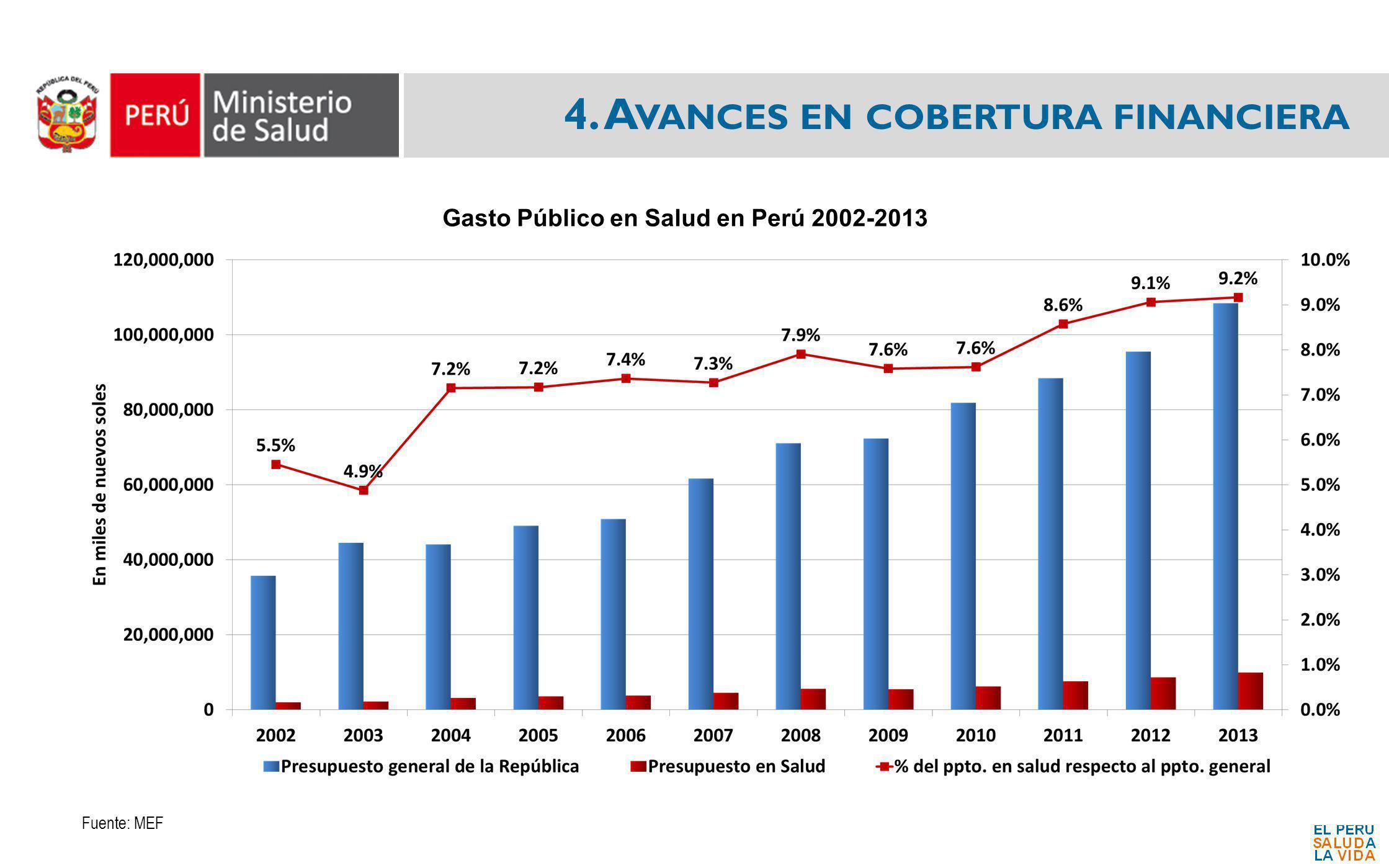 Gasto Público en Salud en Perú 2002-2013