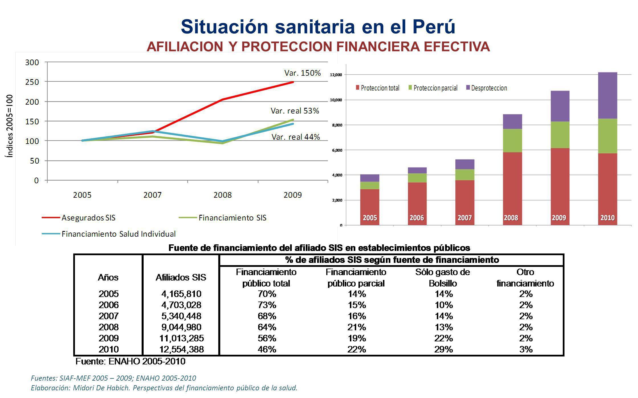 Situación sanitaria en el Perú