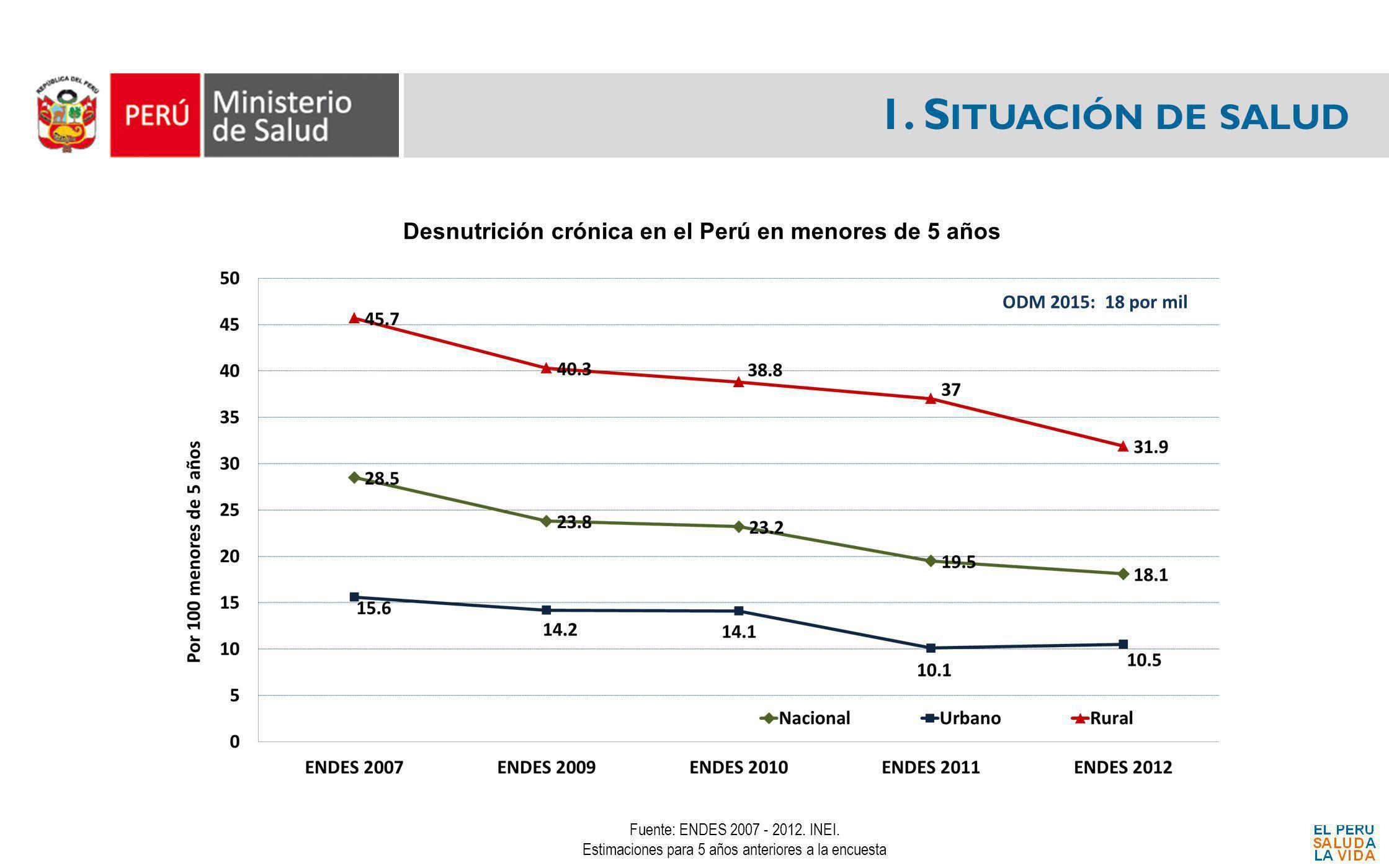 Desnutrición crónica en el Perú en menores de 5 años