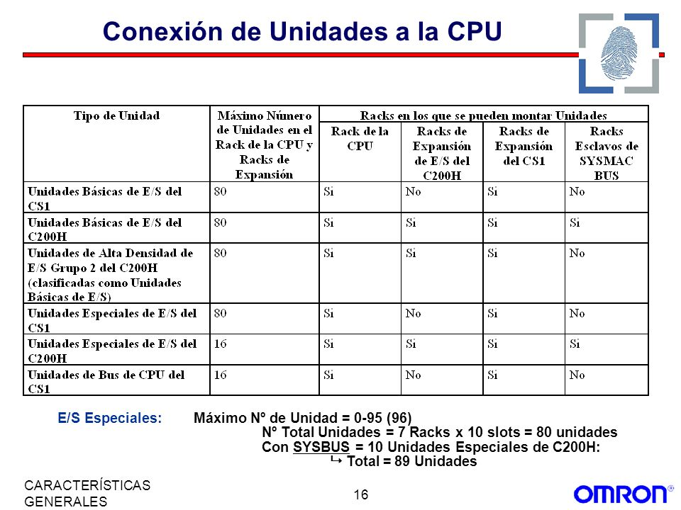 Conexión de Unidades a la CPU