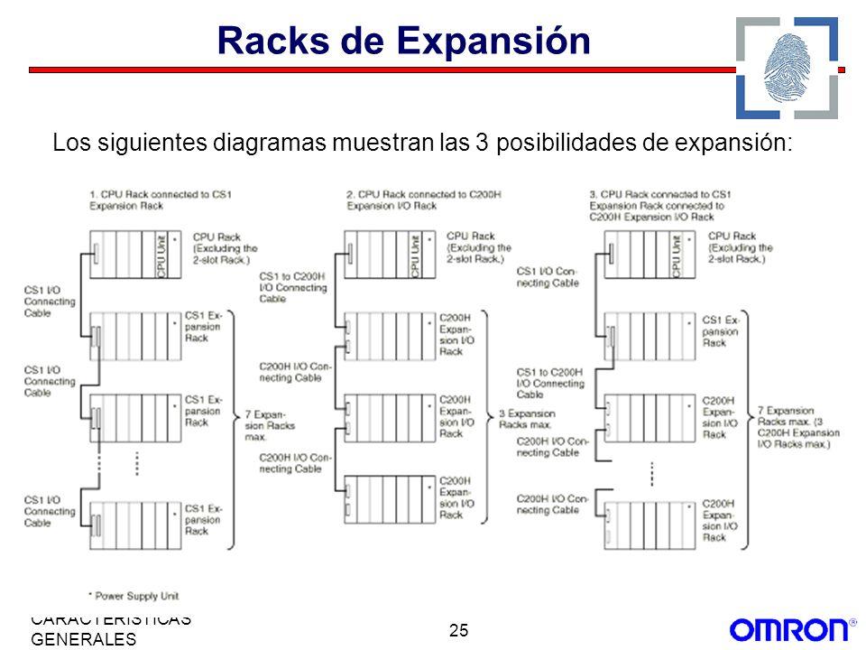 Racks de Expansión Los siguientes diagramas muestran las 3 posibilidades de expansión: CARACTERÍSTICAS GENERALES.