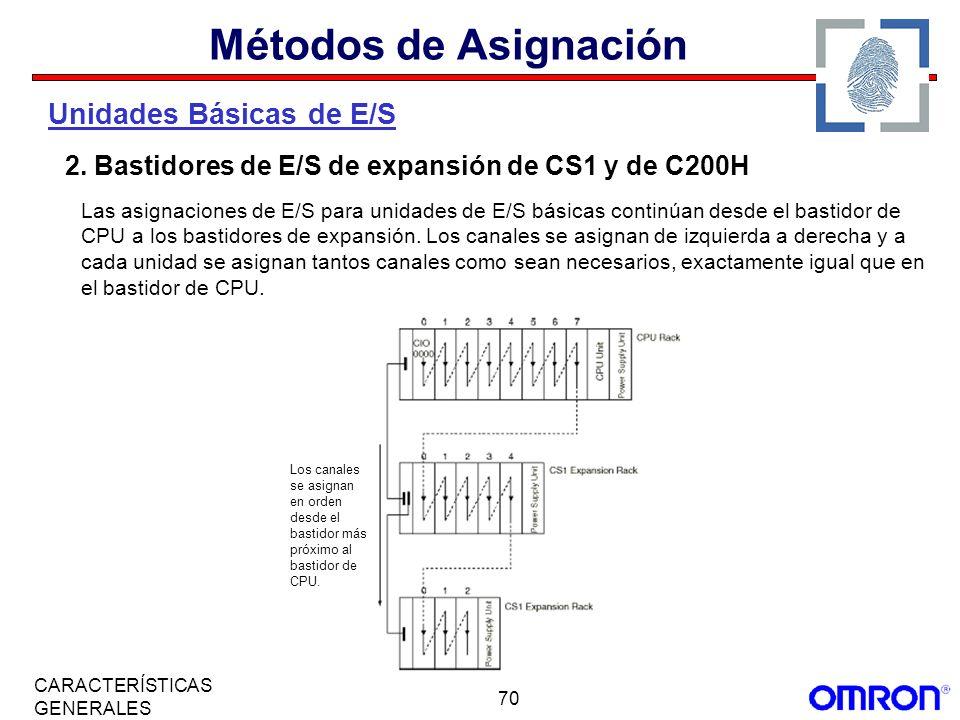 Métodos de Asignación Unidades Básicas de E/S