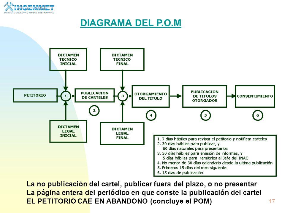 DIAGRAMA DEL P.O.M La no publicación del cartel, publicar fuera del plazo, o no presentar.