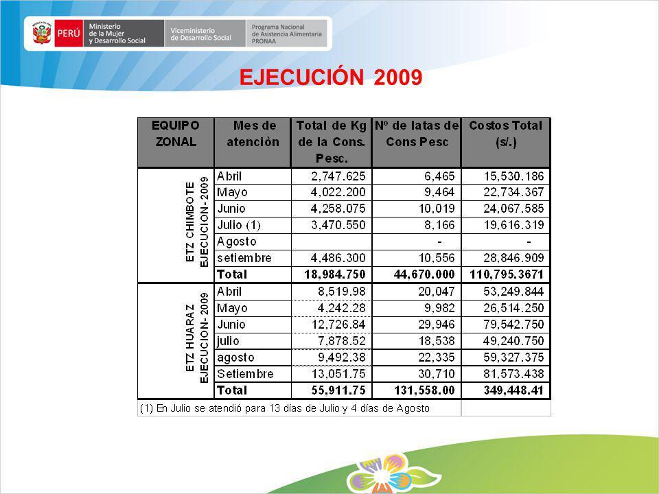 EJECUCIÓN 2009