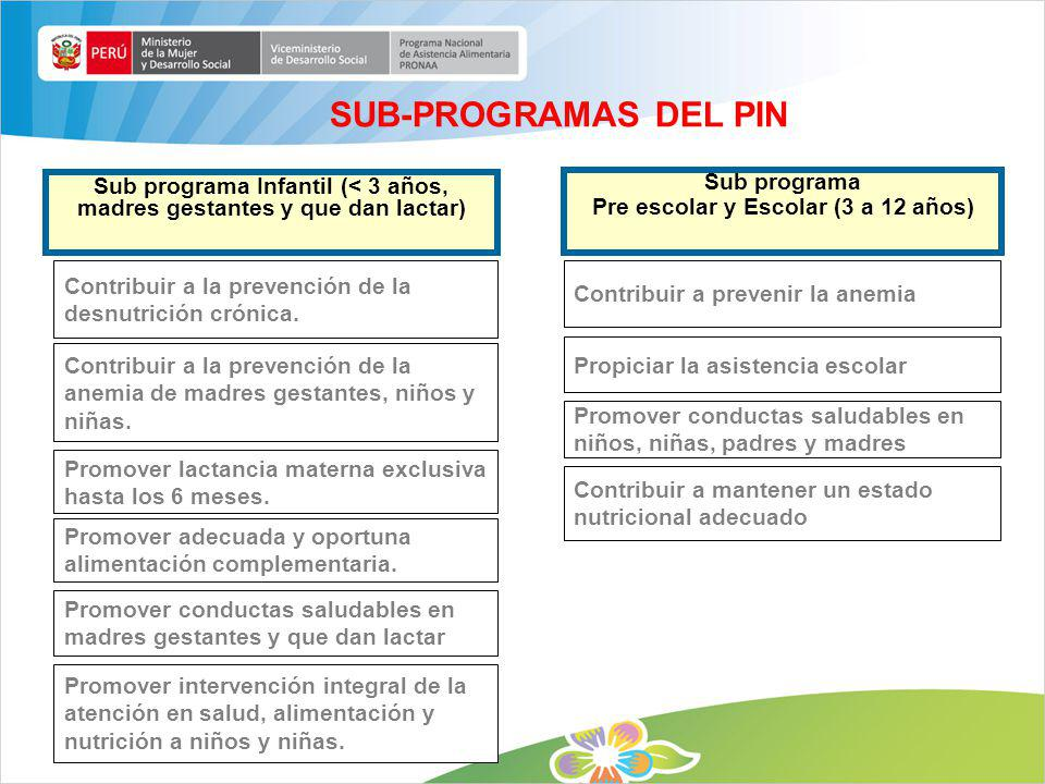 SUB-PROGRAMAS DEL PIN Sub programa Infantil (< 3 años, madres gestantes y que dan lactar) Sub programa.