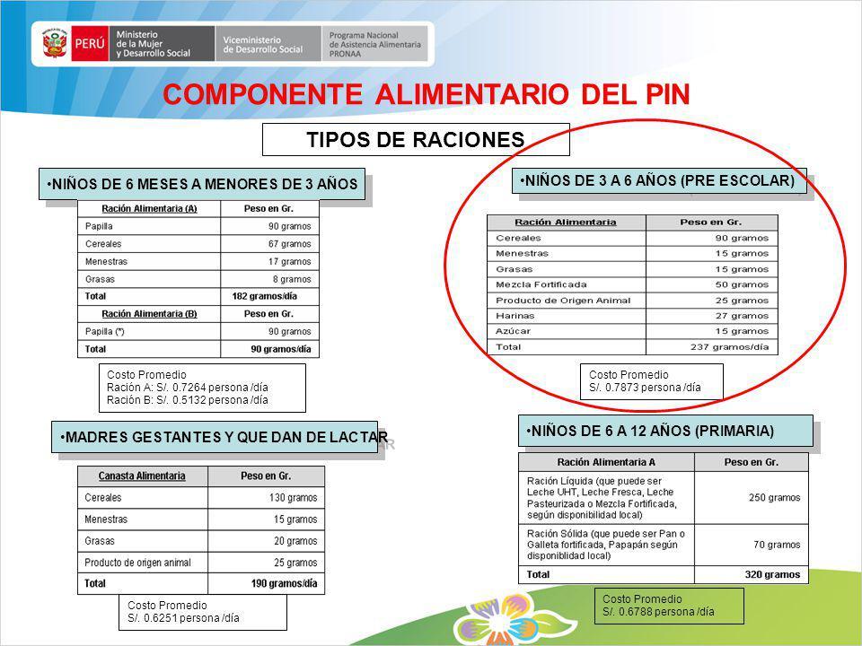 COMPONENTE ALIMENTARIO DEL PIN