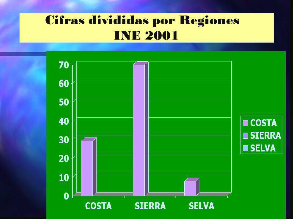Cifras divididas por Regiones