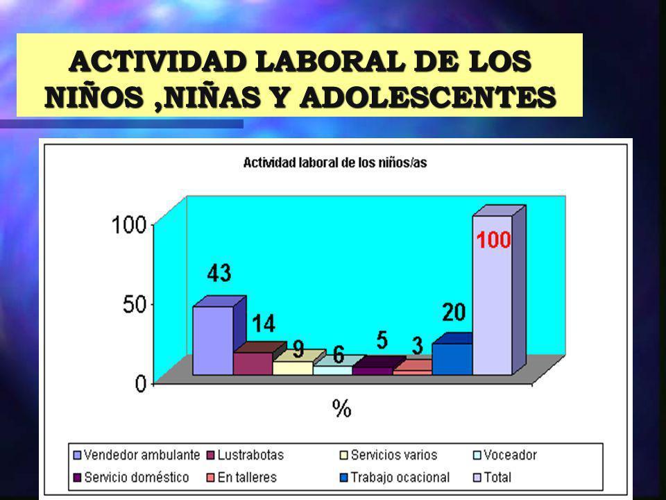 ACTIVIDAD LABORAL DE LOS NIÑOS ,NIÑAS Y ADOLESCENTES