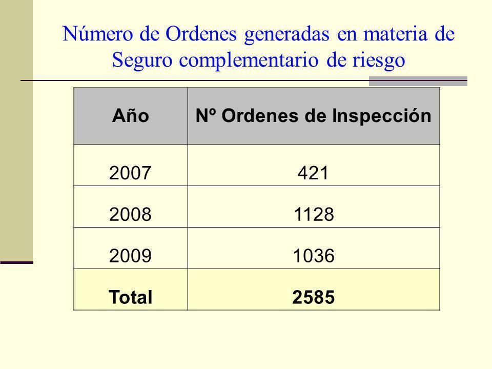 Nº Ordenes de Inspección