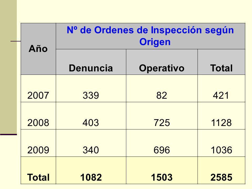 Nº de Ordenes de Inspección según Origen