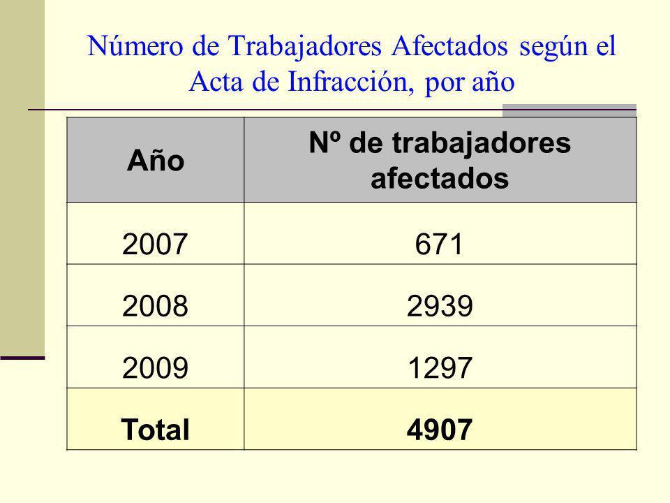 Número de Trabajadores Afectados según el Acta de Infracción, por año