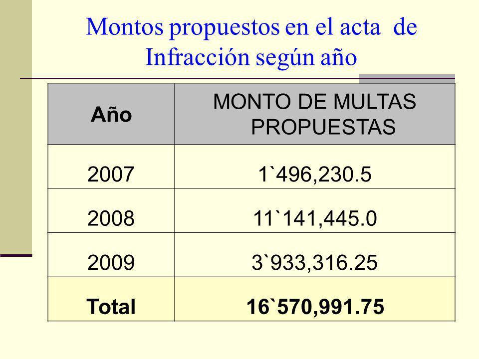 Montos propuestos en el acta de Infracción según año