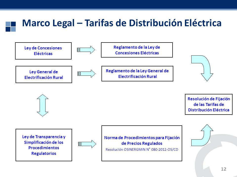Marco Legal – Tarifas de Distribución Eléctrica