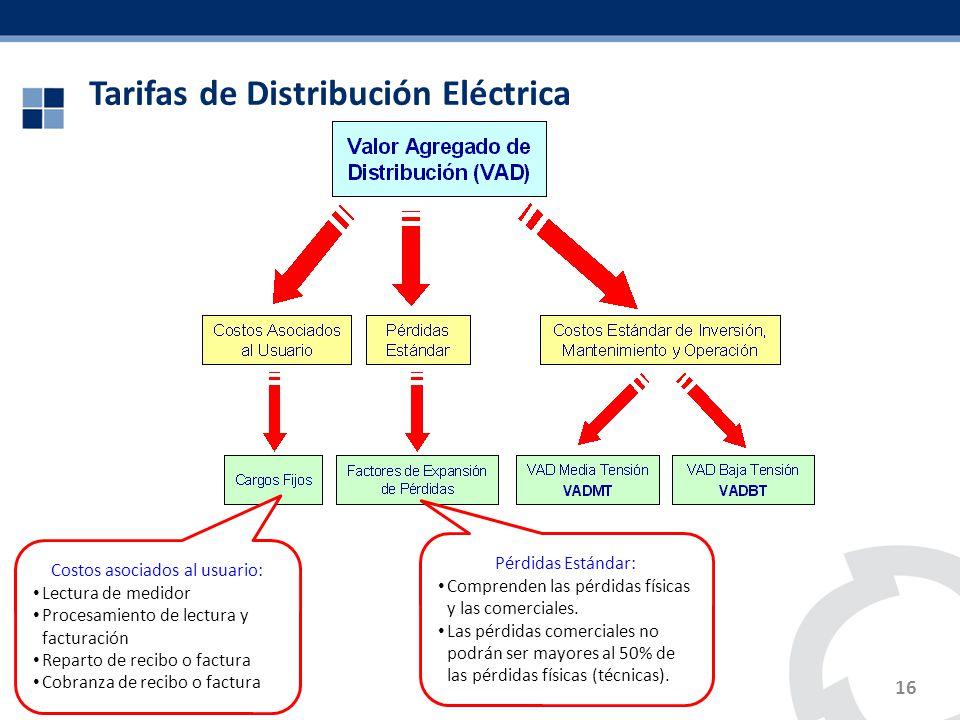 Tarifas de Distribución Eléctrica