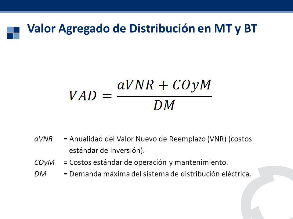 Valor Agregado de Distribución en MT y BT