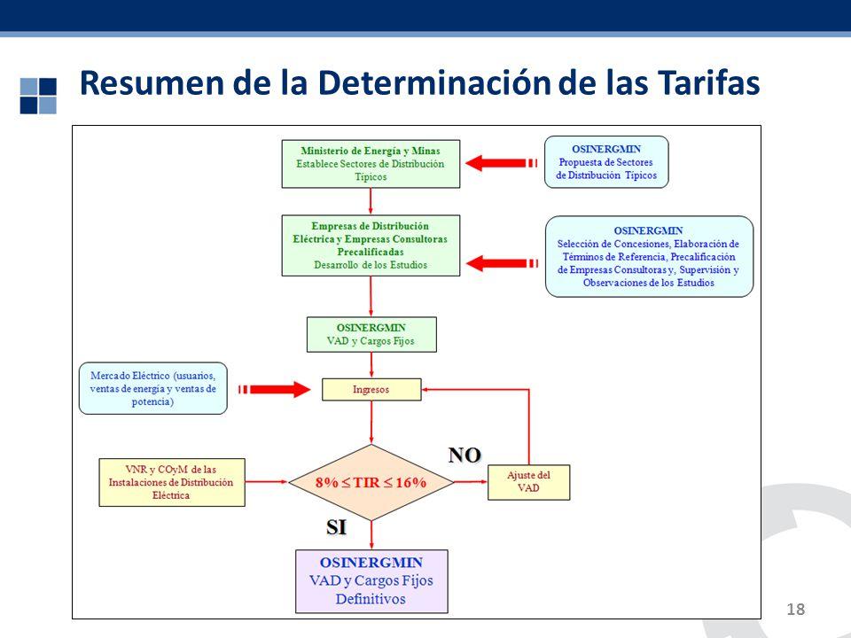 Resumen de la Determinación de las Tarifas