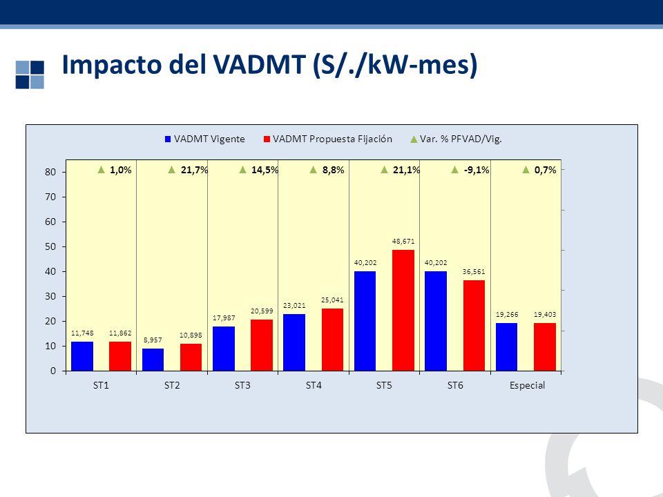 Impacto del VADMT (S/./kW-mes)