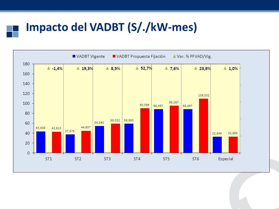 Impacto del VADBT (S/./kW-mes)