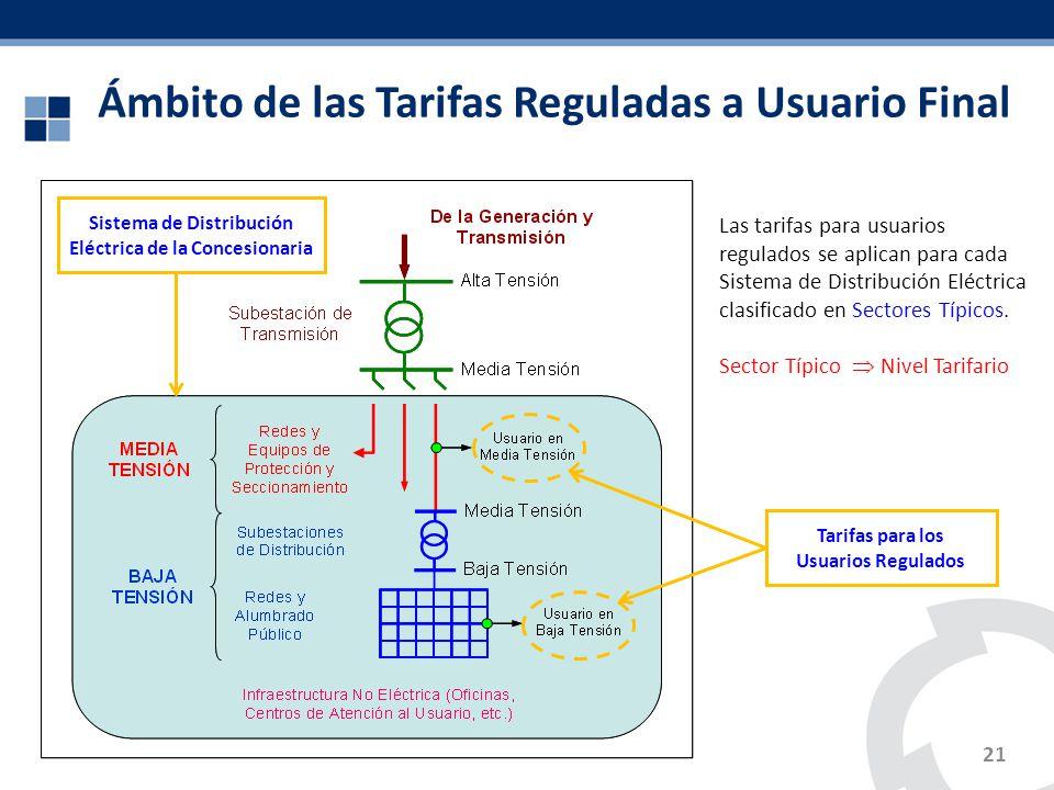 Ámbito de las Tarifas Reguladas a Usuario Final