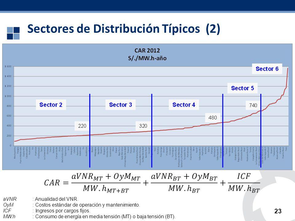 Sectores de Distribución Típicos (2)