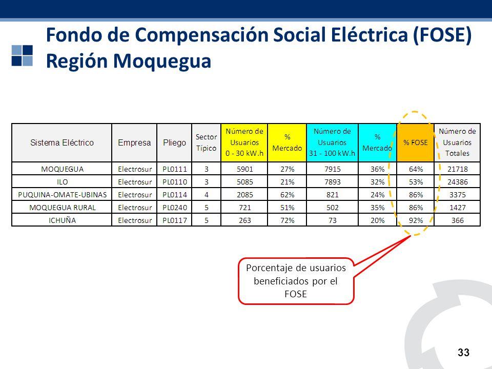 Fondo de Compensación Social Eléctrica (FOSE) Región Moquegua