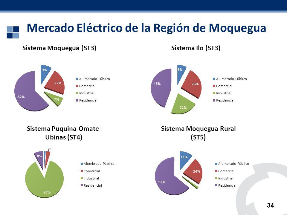 Mercado Eléctrico de la Región de Moquegua