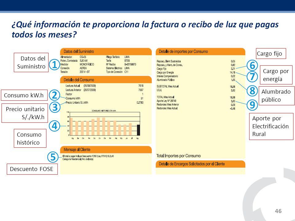 Cargo fijo Datos del Suministro. Cargo por energía. Alumbrado público. Consumo kW.h. Precio unitario S/./kW.h.