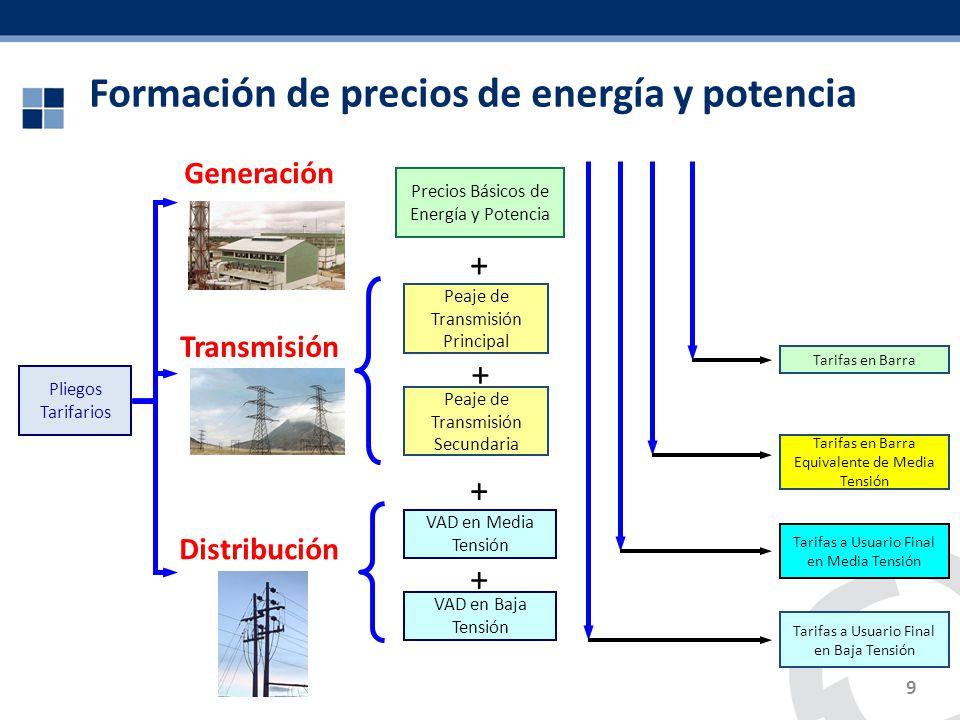 Formación de precios de energía y potencia