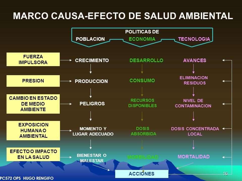 MARCO CAUSA-EFECTO DE SALUD AMBIENTAL