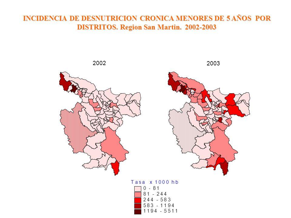 INCIDENCIA DE DESNUTRICION CRONICA MENORES DE 5 AÑOS POR DISTRITOS