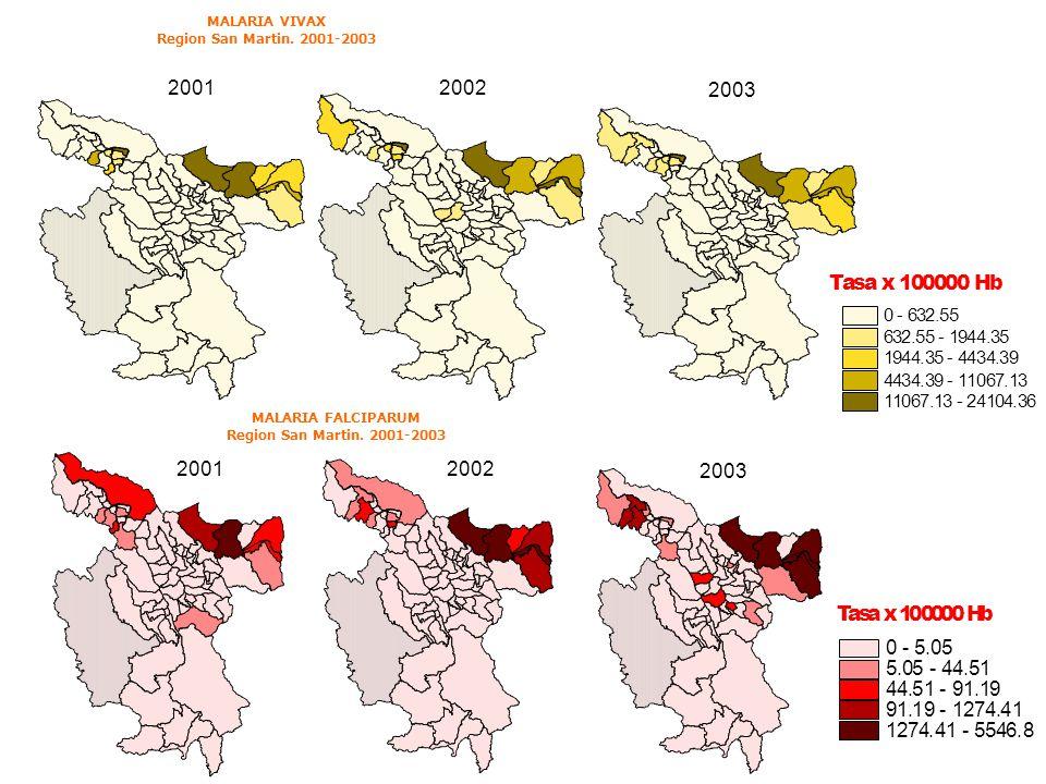 MALARIA VIVAX Region San Martin. 2001-2003