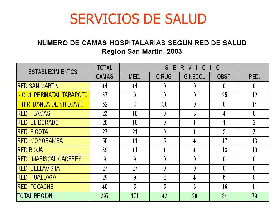 SERVICIOS DE SALUD NUMERO DE CAMAS HOSPITALARIAS SEGÚN RED DE SALUD Region San Martin. 2003