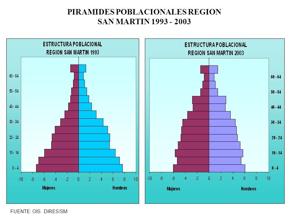 PIRAMIDES POBLACIONALES REGION SAN MARTIN 1993 - 2003
