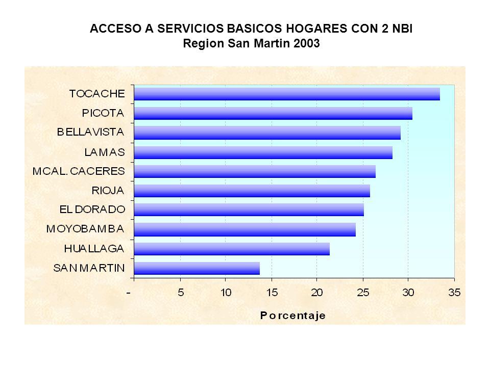 ACCESO A SERVICIOS BASICOS HOGARES CON 2 NBI Region San Martin 2003