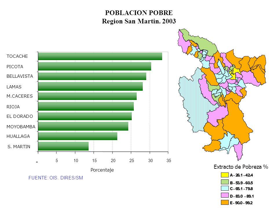 POBLACION POBRE Region San Martin. 2003
