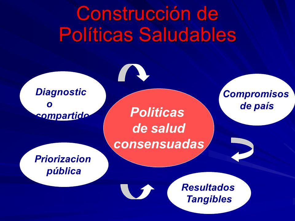 Construcción de Políticas Saludables