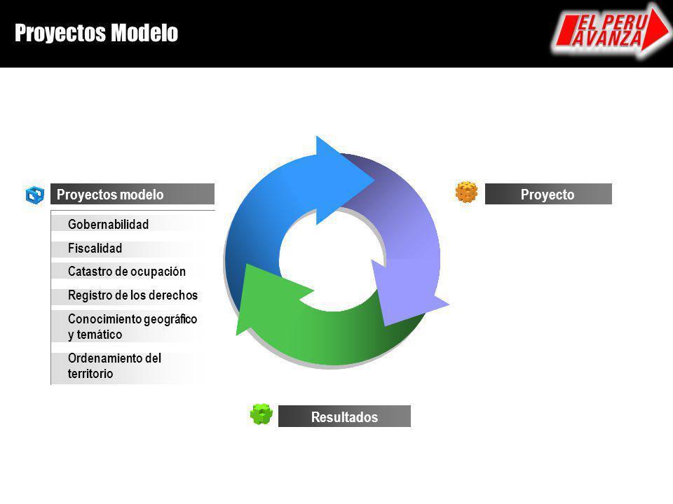Proyectos Modelo Proyectos modelo Proyecto Resultados Gobernabilidad