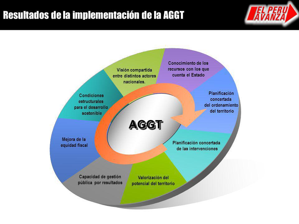 AGGT Resultados de la implementación de la AGGT