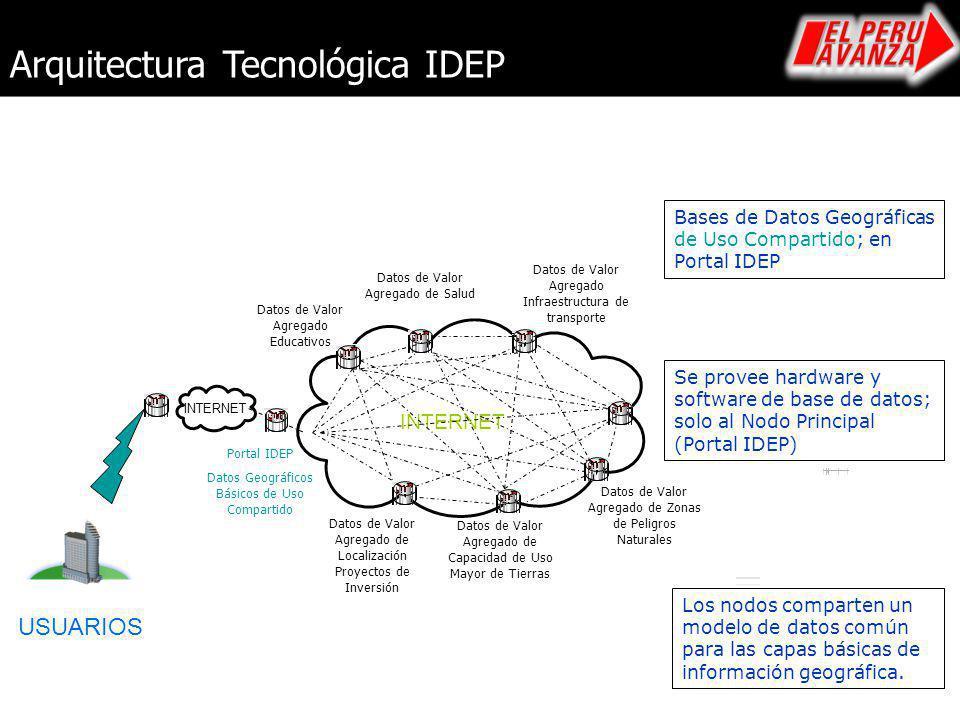 Arquitectura Tecnológica IDEP