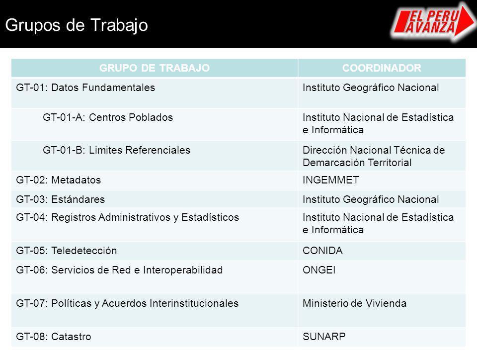 Grupos de Trabajo GRUPO DE TRABAJO COORDINADOR