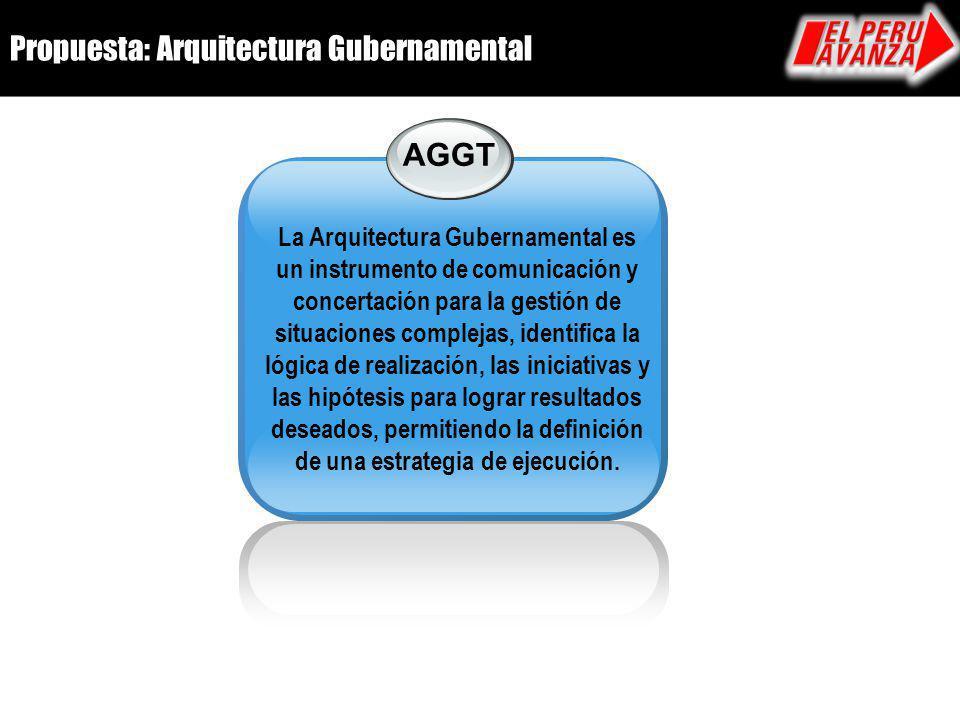 Propuesta: Arquitectura Gubernamental