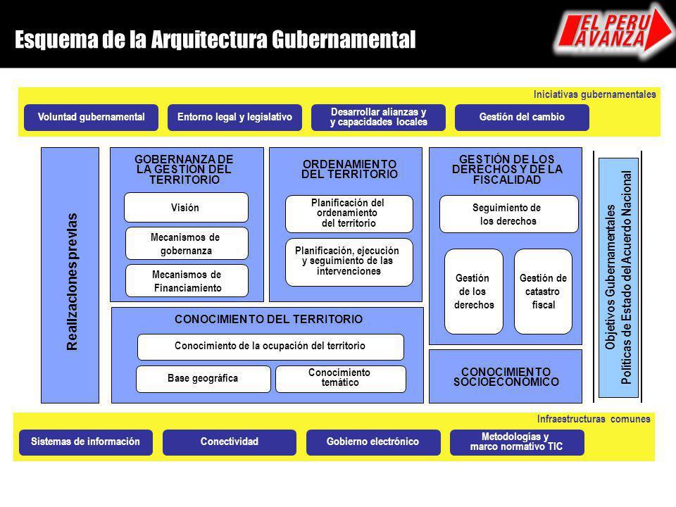 Esquema de la Arquitectura Gubernamental