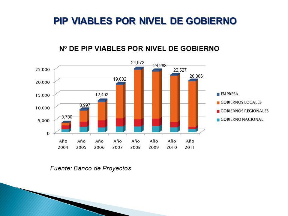 PIP VIABLES POR NIVEL DE GOBIERNO
