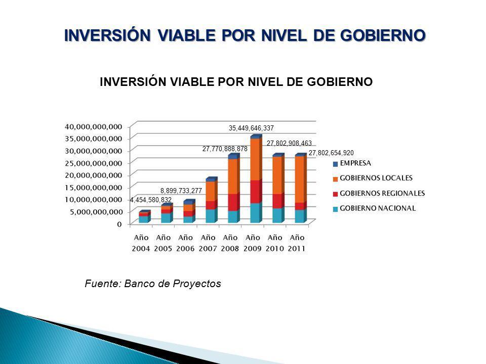 INVERSIÓN VIABLE POR NIVEL DE GOBIERNO