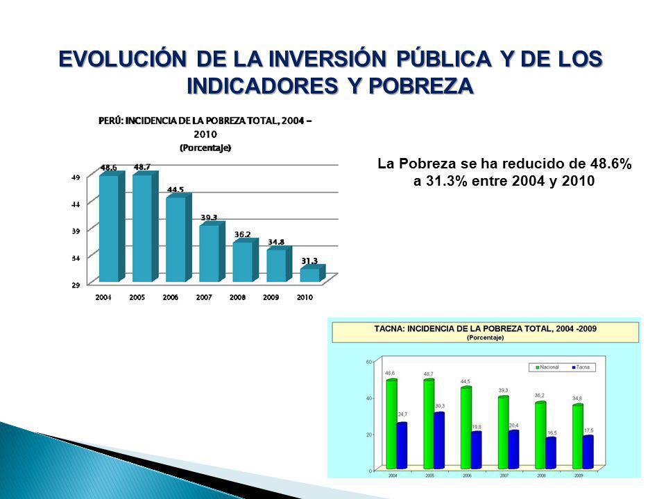 EVOLUCIÓN DE LA INVERSIÓN PÚBLICA Y DE LOS INDICADORES Y POBREZA