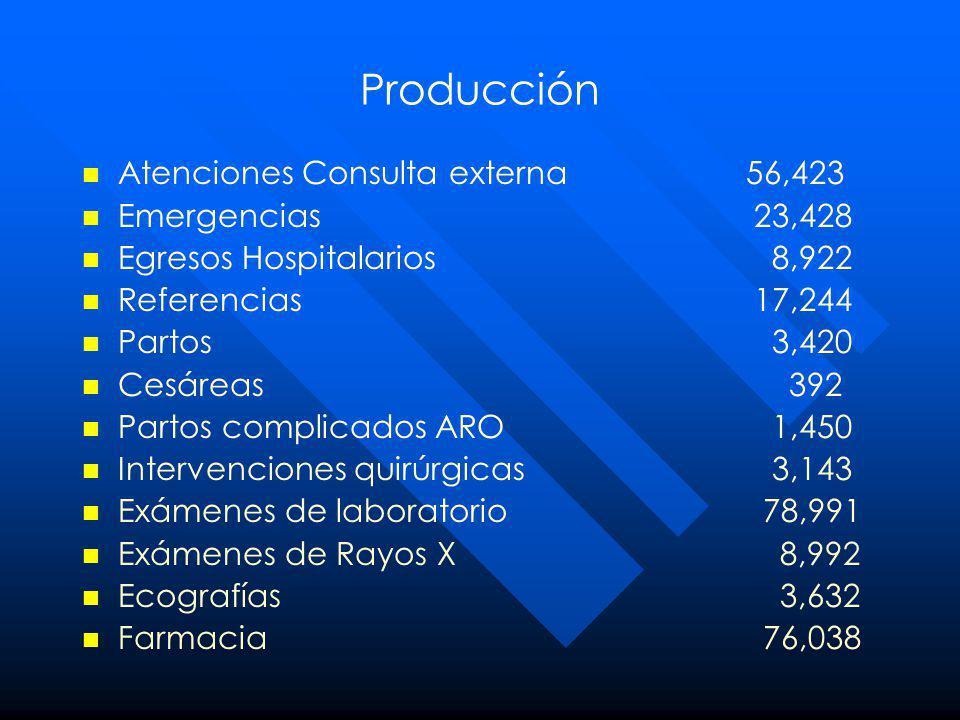 Producción Atenciones Consulta externa 56,423 Emergencias 23,428